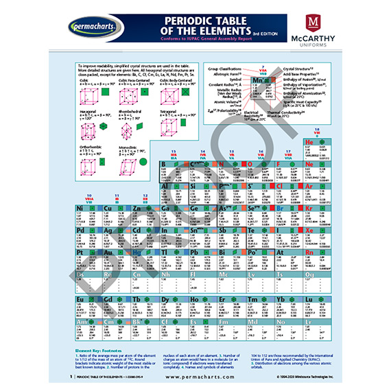 Periodic Table of the Elements Chart - Science - Chemistry Quick Reference Guide